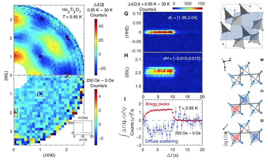 <!-- wp:paragraph --> <p>Using a novel time-resolved neutron scattering technique and a new class of ultra-pure crystals, two distinct magnetic relaxation processes were discovered in the spin-ice compound Ho2Ti2O7. The cross-over in the relaxation dynamics is associated with spin fractionalization into monopoles.</p> <!-- /wp:paragraph -->